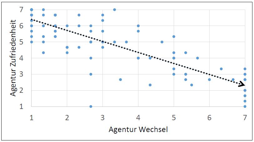 agenturwechsel-und-agenturzufriedenheit.png